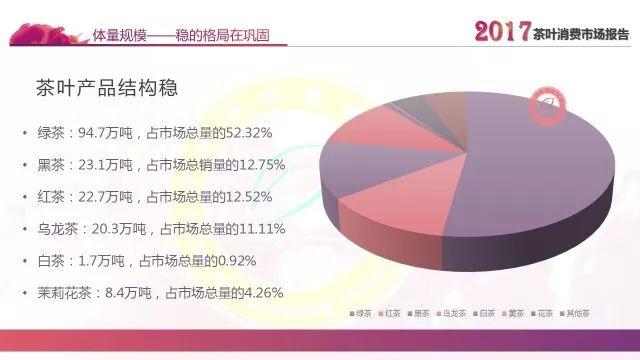 中國茶葉流通協會 2017中國茶葉消費市場報告 茶葉產品結構