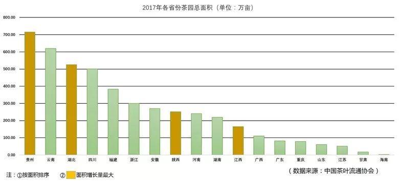 2017 中國 茶園面積