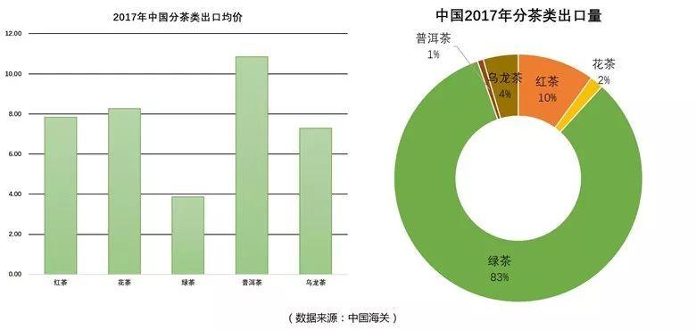 茶葉出口均價出口量