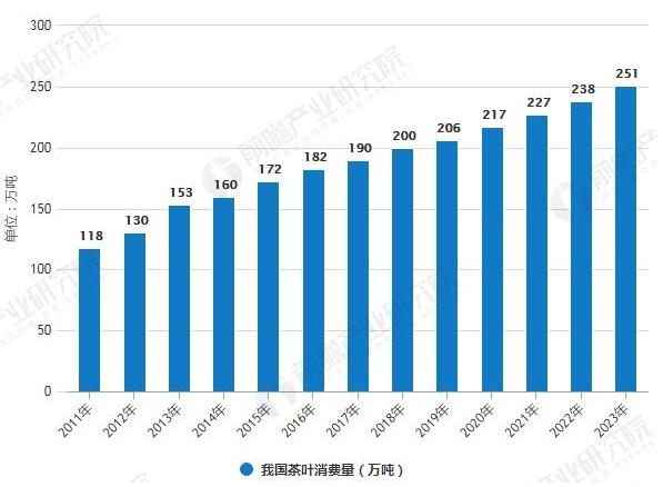2011-2023年我國茶葉消費量統計情況及預測