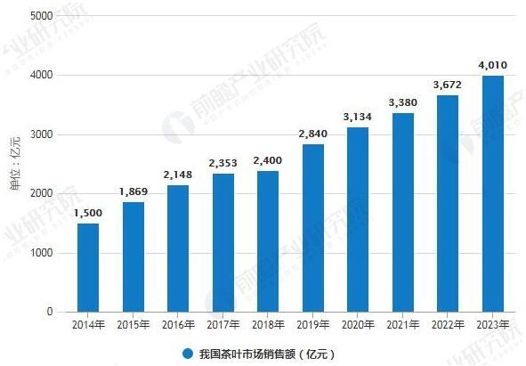 2014-2023年我國茶葉市場銷售額統計情況及預測