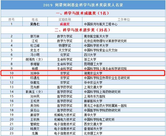 2019年度何梁何利基金科學與技術獲獎人名單